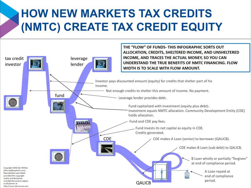 NMTC InfoGraphic
